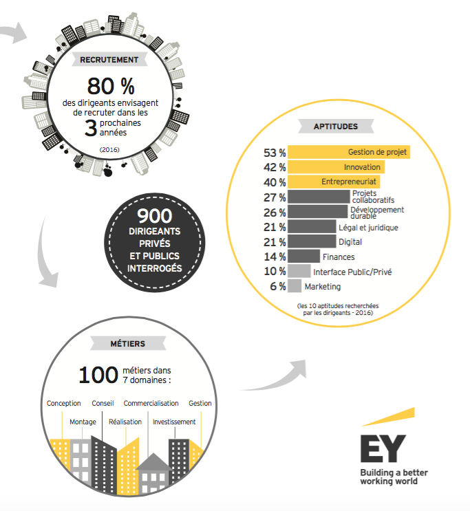 ey-etude-immobilier
